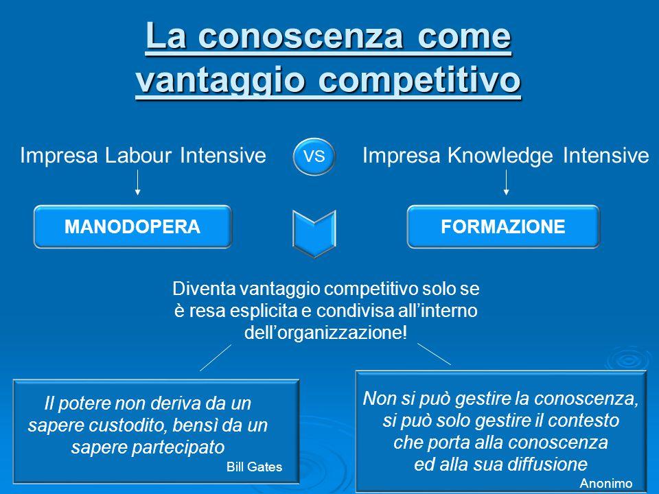 La conoscenza come vantaggio competitivo Non si può gestire la conoscenza, si può solo gestire il contesto che porta alla conoscenza ed alla sua diffu