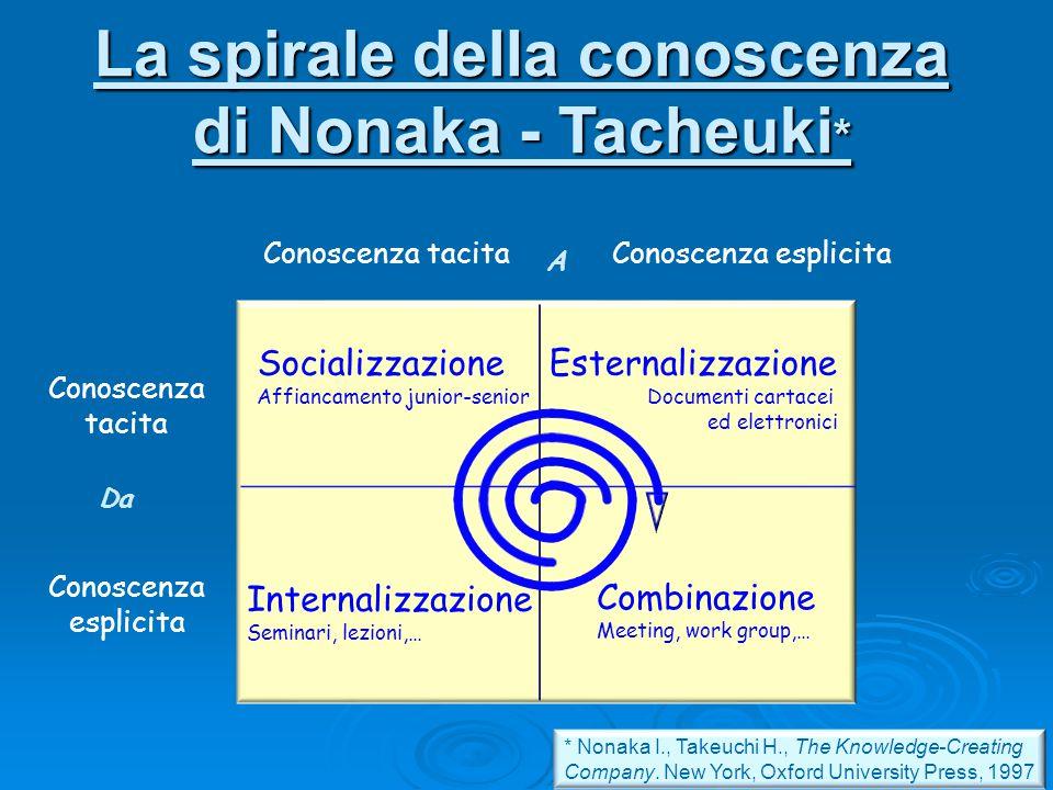 Da A Socializzazione Affiancamento junior-senior Internalizzazione Seminari, lezioni,… Combinazione Meeting, work group,… Conoscenza esplicita Esterna