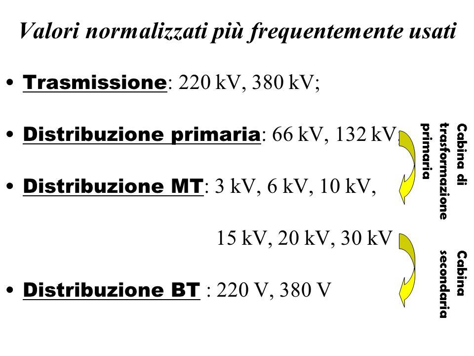 Valori normalizzati più frequentemente usati Trasmissione : 220 kV, 380 kV; Distribuzione primaria : 66 kV, 132 kV; Distribuzione MT : 3 kV, 6 kV, 10