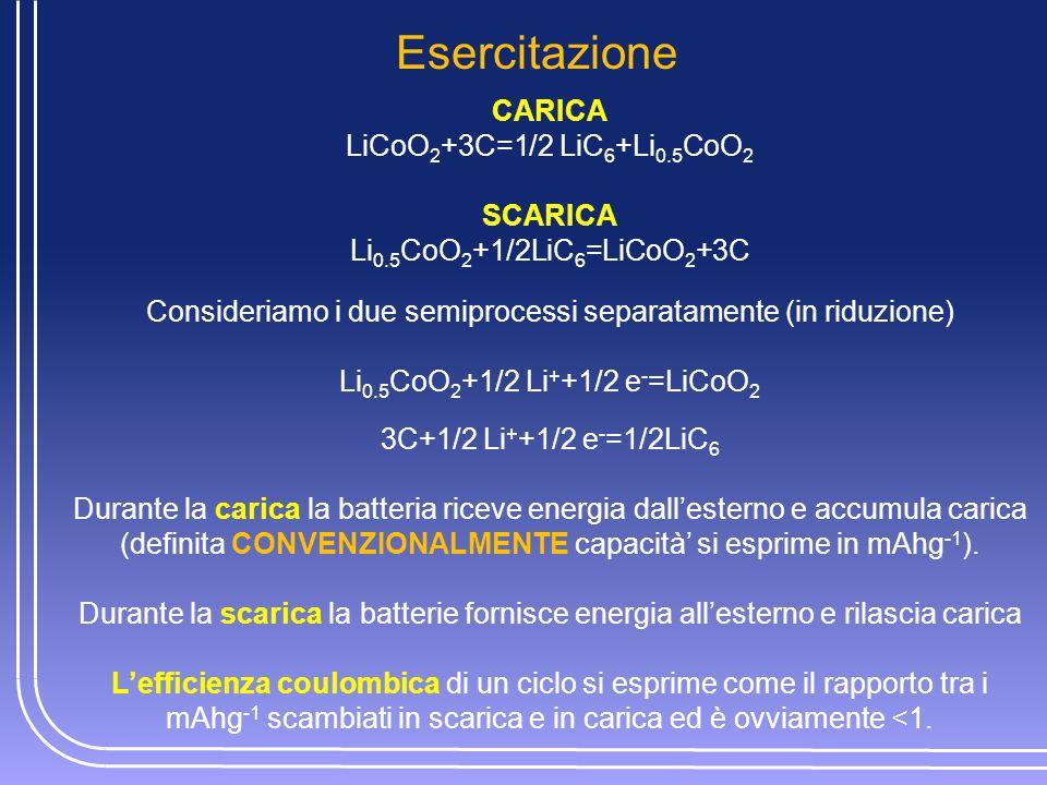 Esercitazione CARICA LiCoO 2 +3C=1/2 LiC 6 +Li 0.5 CoO 2 SCARICA Li 0.5 CoO 2 +1/2LiC 6 =LiCoO 2 +3C Consideriamo i due semiprocessi separatamente (in riduzione) Li 0.5 CoO 2 +1/2 Li + +1/2 e - =LiCoO 2 3C+1/2 Li + +1/2 e - =1/2LiC 6 Durante la carica la batteria riceve energia dall'esterno e accumula carica (definita CONVENZIONALMENTE capacità' si esprime in mAhg -1 ).