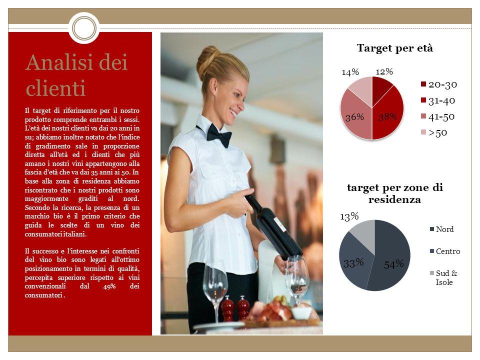 Analisi dei clienti Il target di riferimento per il nostro prodotto comprende entrambi i sessi. L'età dei nostri clienti va dai 20 anni in su; abbiamo