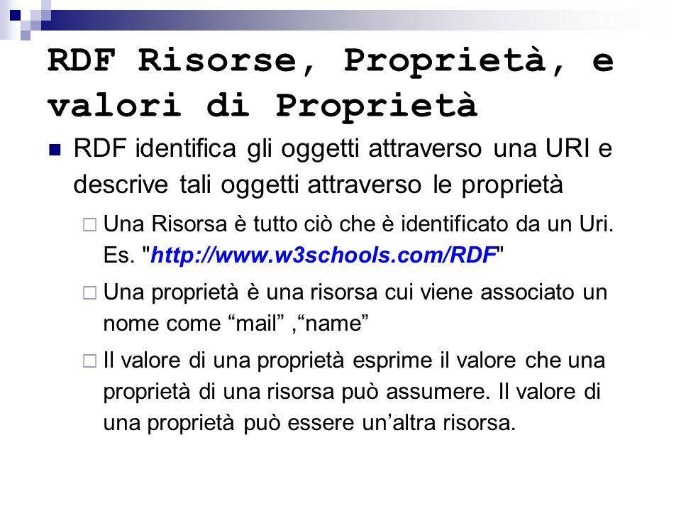 RDF Risorse, Proprietà, e valori di Proprietà RDF identifica gli oggetti attraverso una URI e descrive tali oggetti attraverso le proprietà  Una Risorsa è tutto ciò che è identificato da un Uri.