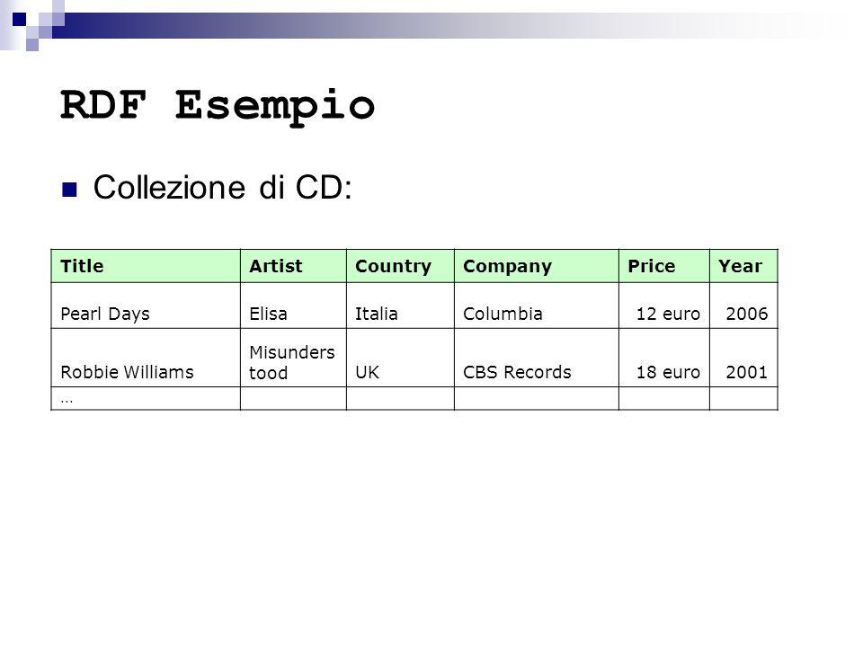 RDF Esempio Collezione di CD: TitleArtistCountryCompanyPriceYear Pearl DaysElisaItaliaColumbia12 euro2006 Robbie Williams Misunders toodUKCBS Records1