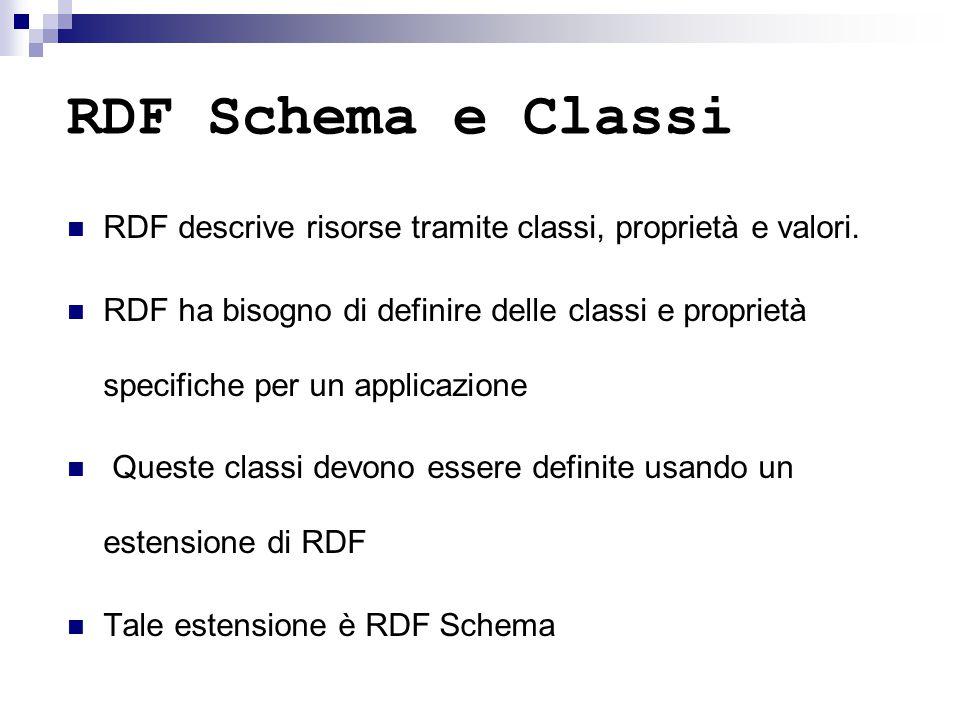 RDF Schema e Classi RDF descrive risorse tramite classi, proprietà e valori. RDF ha bisogno di definire delle classi e proprietà specifiche per un app