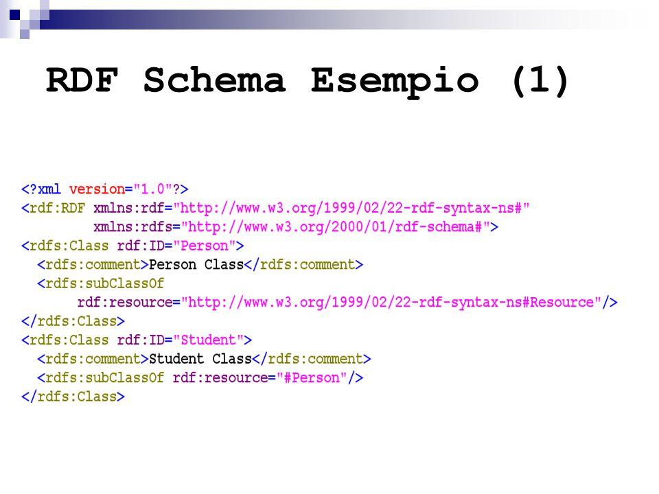 RDF Schema Esempio (1)