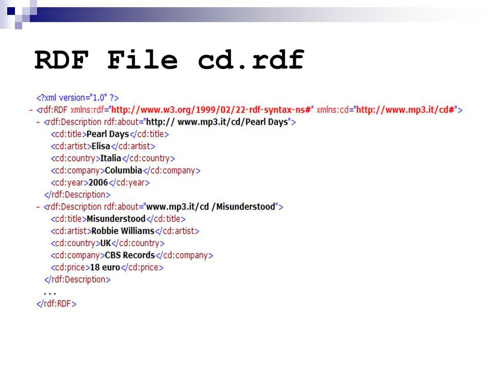 RDF File cd.rdf