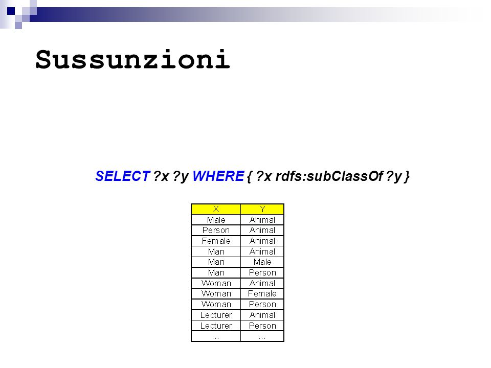Sussunzioni SELECT ?x ?y WHERE { ?x rdfs:subClassOf ?y }