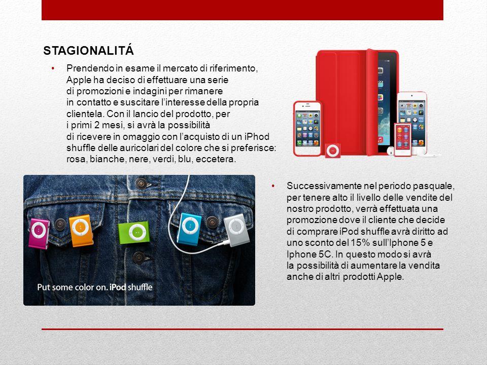 ANALISI DELLA CONCORRENZA i POD shufflePhilips - GoGear MiniDot Colori: disponibile il multicolore e diverso interfaccia Colori: solo blu Memoria 2 G Batteria al Litio ricaricabileBatteria Ricaricabile Normale Formati audio supportati: AAC (da 8 a 320 Kbps), Protected AAC (da iTunes Store), MP3 (da 8 a 320 Kbps), MP3 VBR, Audible (formati 2, 3, 4, Audible Enhanced Audio, AAX e AAX+), Apple Lossless, AIFF e WAV Formati supportati: Solo formato MP3 PREZZO: In media 55 euro PREZZO: 35 euro