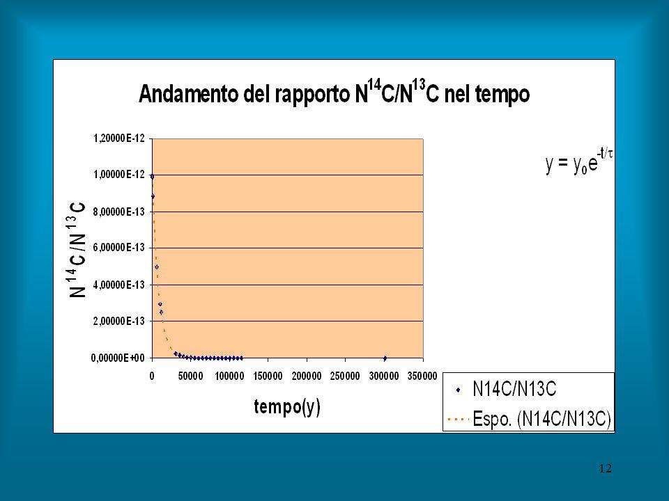 12 Rapporto 14C/13C