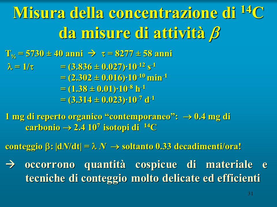 31 Misura della concentrazione di 14 C da misure di attività  T ½ = 5730 ± 40 anni   = 8277 ± 58 anni = 1/  = (3.836 ± 0.027)·10 -12 s -1 = (2.302 ± 0.016)·10 -10 min -1 = (1.38 ± 0.01)·10 -8 h -1 = (3.314 ± 0.023)·10 -7 d -1 = 1/  = (3.836 ± 0.027)·10 -12 s -1 = (2.302 ± 0.016)·10 -10 min -1 = (1.38 ± 0.01)·10 -8 h -1 = (3.314 ± 0.023)·10 -7 d -1 1 mg di reperto organico contemporaneo :  0.4 mg di carbonio  2.4 10 7 isotopi di 14 C conteggio  : |dN/dt| = N  soltanto 0.33 decadimenti/ora.