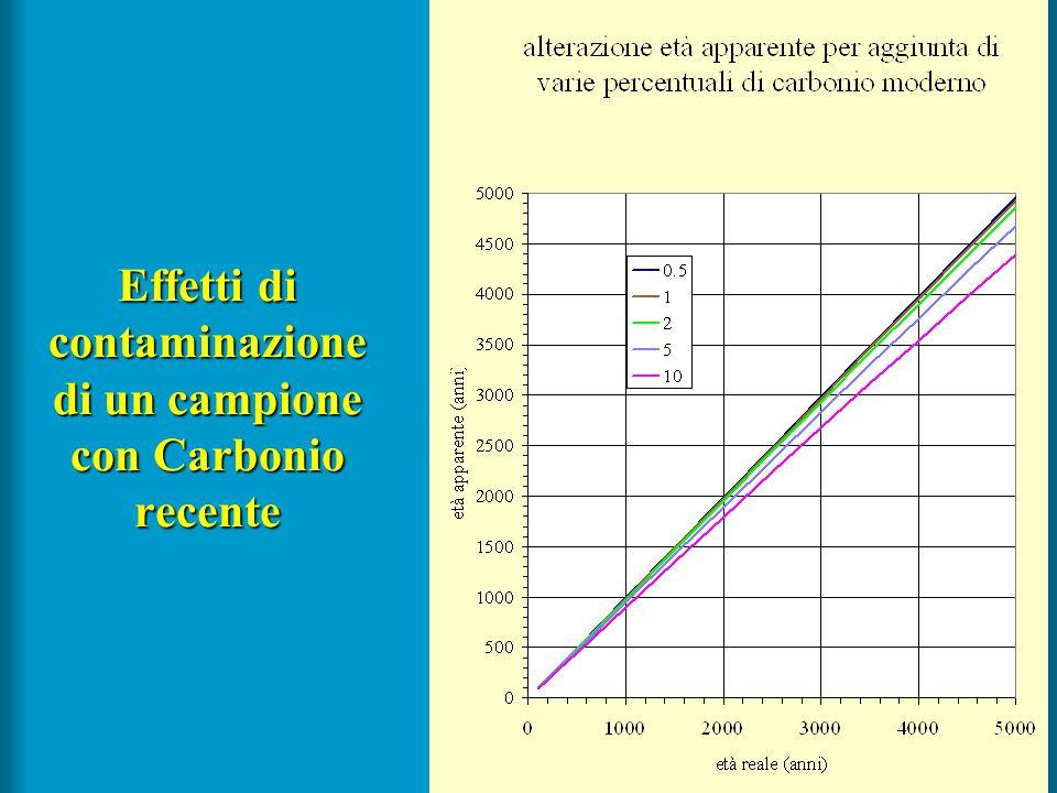 38 Effetti di contaminazione di un campione con Carbonio recente