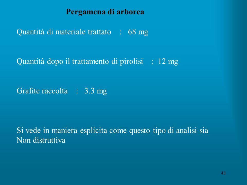 41 Pergamena di arborea Quantità di materiale trattato : 68 mg Quantità dopo il trattamento di pirolisi : 12 mg Grafite raccolta : 3.3 mg Si vede in maniera esplicita come questo tipo di analisi sia Non distruttiva