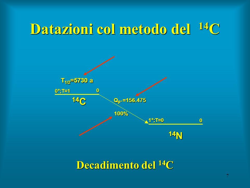 18 Principio della datazione col 14 C (2) Perciò, dall'istante della morte, la concentrazione di 14 C nei tessuti organici inizia a diminuire: il numero di atomi di 14 C si riduce a causa dei decadimenti radioattivi, il numero totale di atomi di carbonio resta invariato (a meno della frazione infinitesima di isotopi 14, tutti gli atomi di carbonio sono non radioattivi [ 12 C  98.9%, 13 C  1.1%]).