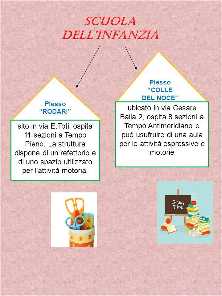 Plesso RODARI Plesso COLLE DEL NOCE sito in via E.Toti, ospita 11 sezioni a Tempo Pieno.