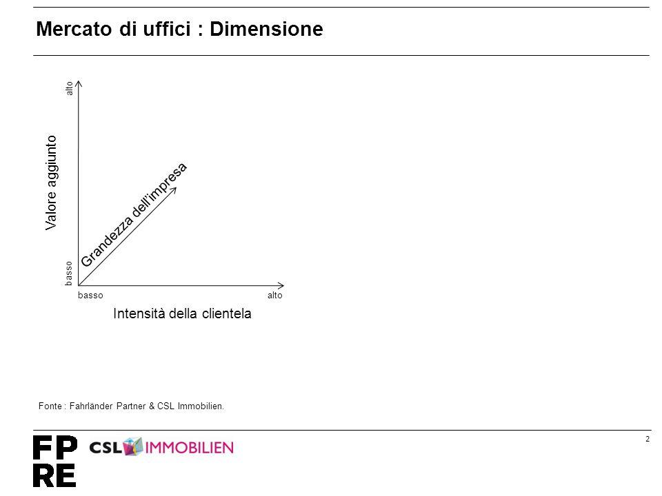 2 Mercato di uffici : Dimensione altobasso alto basso Grandezza dell'impresa Intensità della clientela Valore aggiunto Fonte : Fahrländer Partner & CSL Immobilien.