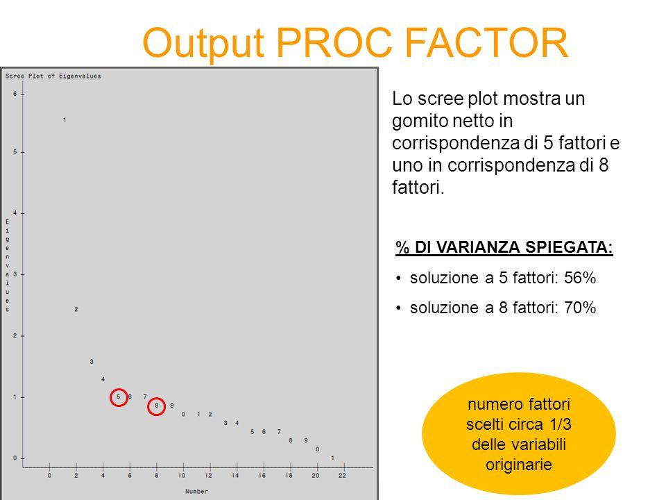 Output PROC FACTOR Lo scree plot mostra un gomito netto in corrispondenza di 5 fattori e uno in corrispondenza di 8 fattori. % DI VARIANZA SPIEGATA: s