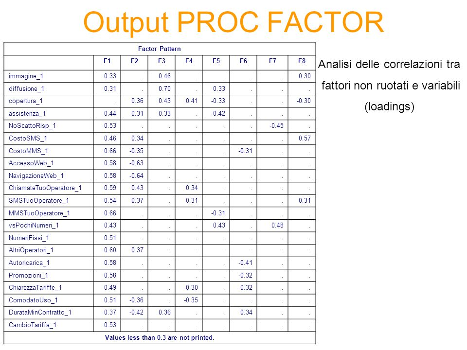 Output PROC FACTOR Factor Pattern F1F2F3F4F5F6F7F8 immagine_10.33.0.46....0.30 diffusione_10.31.0.70.0.33...