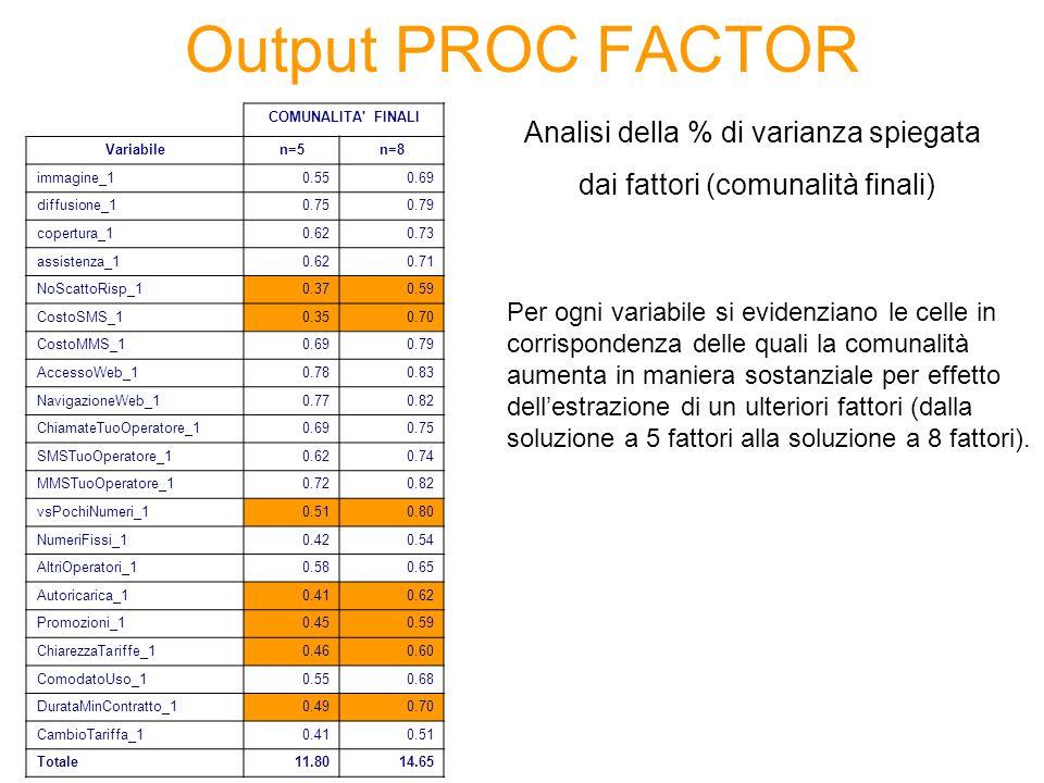 Output PROC FACTOR COMUNALITA' FINALI Variabilen=5n=8 immagine_10.550.69 diffusione_10.750.79 copertura_10.620.73 assistenza_10.620.71 NoScattoRisp_10