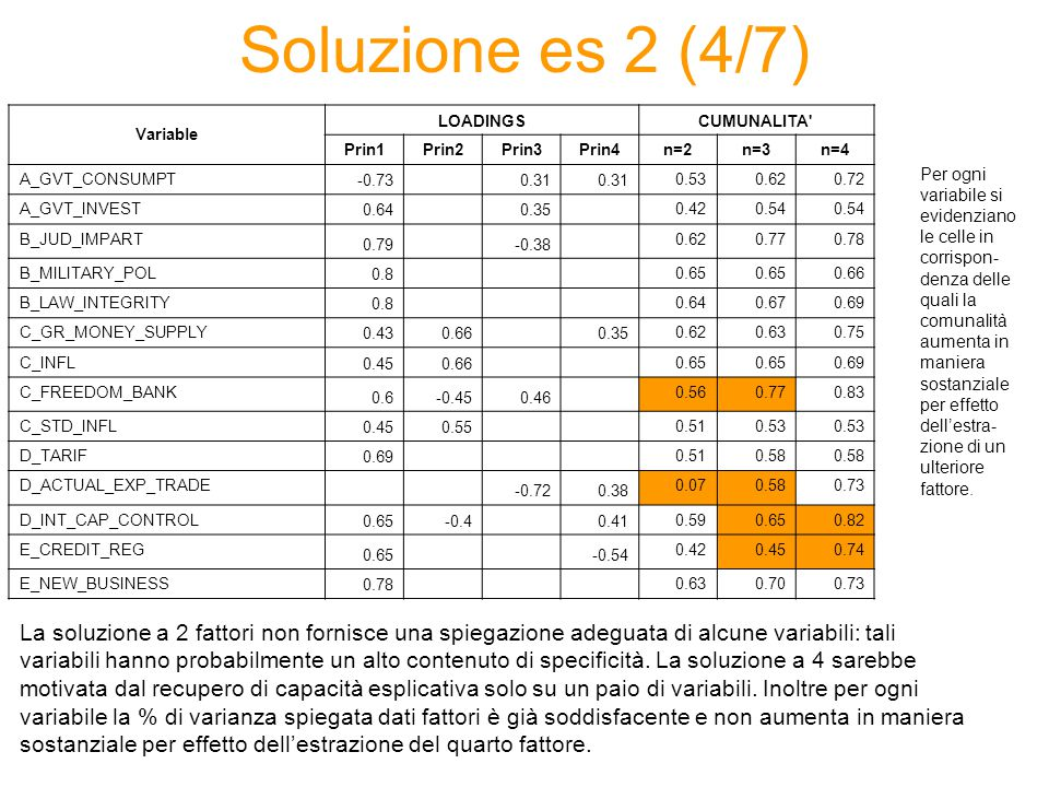 Soluzione es 2 (4/7) Variable LOADINGSCUMUNALITA Prin1Prin2Prin3Prin4n=2n=3n=4 A_GVT_CONSUMPT -0.73 0.31 0.530.620.72 A_GVT_INVEST 0.64 0.35 0.420.54 B_JUD_IMPART 0.79 -0.38 0.620.770.78 B_MILITARY_POL 0.8 0.65 0.66 B_LAW_INTEGRITY 0.8 0.640.670.69 C_GR_MONEY_SUPPLY 0.430.66 0.35 0.620.630.75 C_INFL 0.450.66 0.65 0.69 C_FREEDOM_BANK 0.6-0.450.46 0.560.770.83 C_STD_INFL 0.450.55 0.510.53 D_TARIF 0.69 0.510.58 D_ACTUAL_EXP_TRADE -0.720.38 0.070.580.73 D_INT_CAP_CONTROL 0.65-0.4 0.41 0.590.650.82 E_CREDIT_REG 0.65 -0.54 0.420.450.74 E_NEW_BUSINESS 0.78 0.630.700.73 La soluzione a 2 fattori non fornisce una spiegazione adeguata di alcune variabili: tali variabili hanno probabilmente un alto contenuto di specificità.