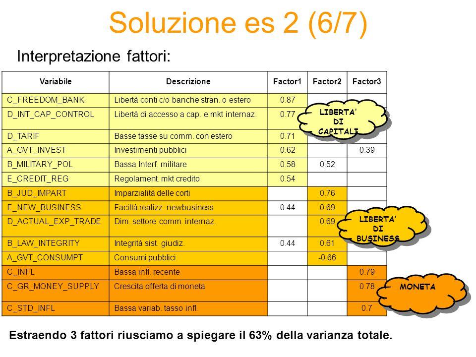 Soluzione es 2 (6/7) VariabileDescrizioneFactor1Factor2Factor3 C_FREEDOM_BANKLibertà conti c/o banche stran. o estero0.87 D_INT_CAP_CONTROLLibertà di