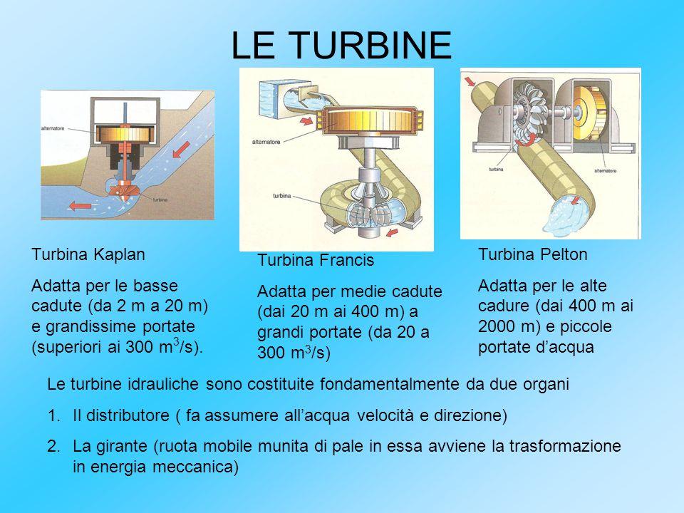 LE TURBINE Turbina Kaplan Adatta per le basse cadute (da 2 m a 20 m) e grandissime portate (superiori ai 300 m 3 /s). Turbina Francis Adatta per medie