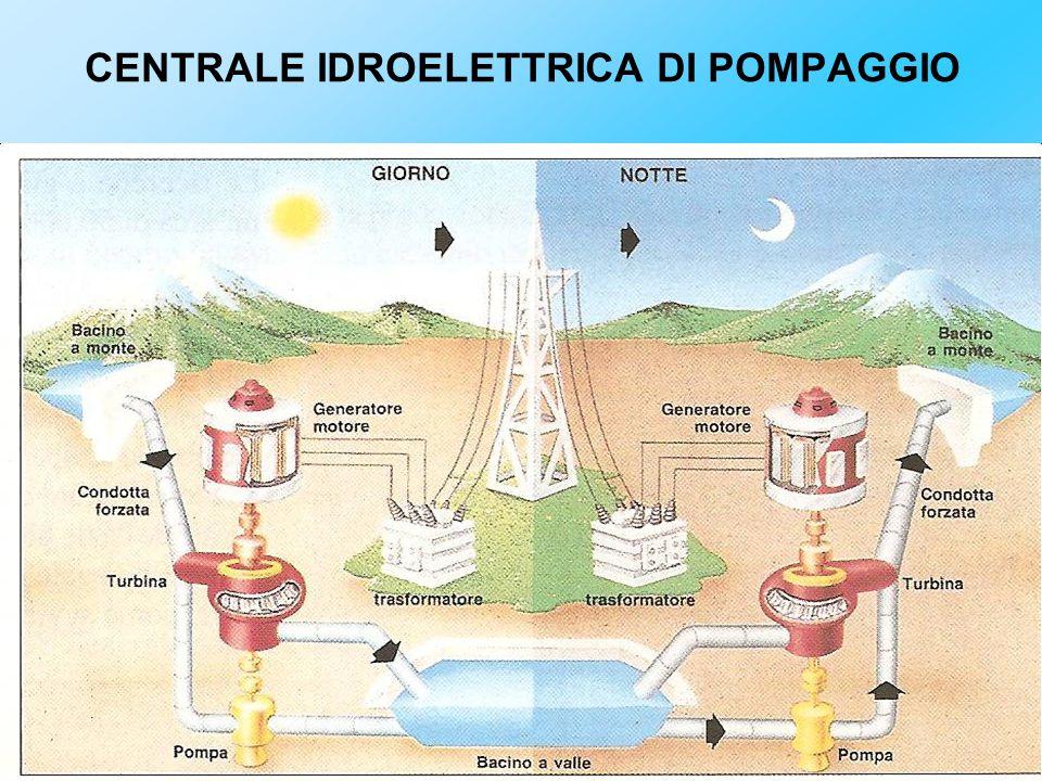 CENTRALE AD ACQUA FLUENTE La centrale ad acqua fluente è senza serbatoio, sfrutta direttamente la portata d'acqua di un fiume.