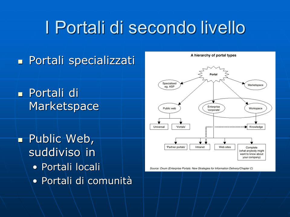 I Portali di secondo livello Portali specializzati Portali specializzati Portali di Marketspace Portali di Marketspace Public Web, suddiviso in Public Web, suddiviso in Portali localiPortali locali Portali di comunitàPortali di comunità