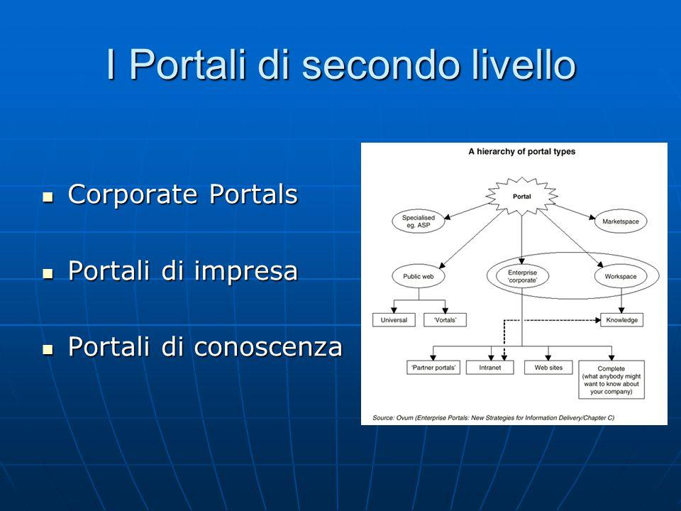 I Portali di secondo livello Corporate Portals Corporate Portals Portali di impresa Portali di impresa Portali di conoscenza Portali di conoscenza