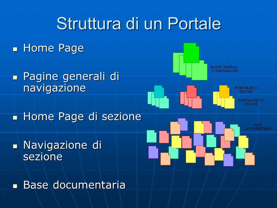 Struttura di un Portale Home Page Home Page Pagine generali di navigazione Pagine generali di navigazione Home Page di sezione Home Page di sezione Navigazione di sezione Navigazione di sezione Base documentaria Base documentaria