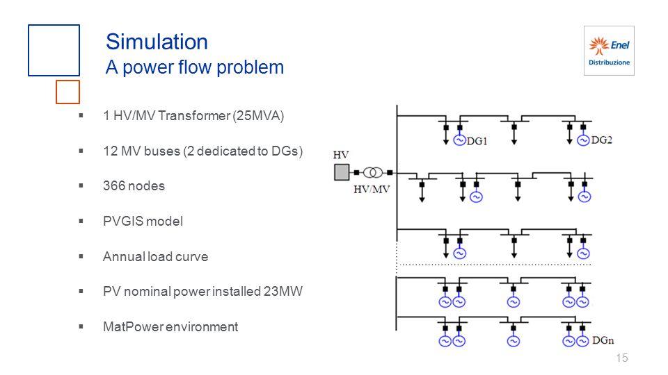 15 Simulation A power flow problem  1 HV/MV Transformer (25MVA)  12 MV buses (2 dedicated to DGs)  366 nodes  PVGIS model  Annual load curve  PV