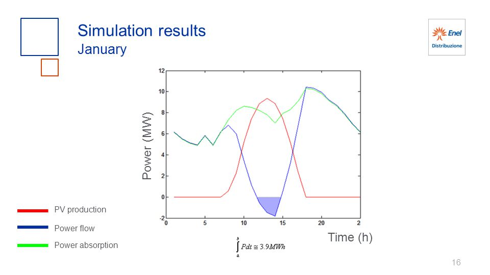 16 Simulation results January PV production Power flow Power absorption Power (MW) Time (h)