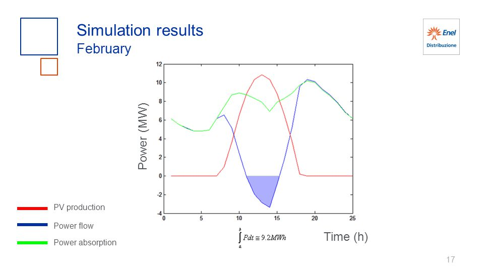 17 Simulation results February PV production Power flow Power absorption Power (MW) Time (h)