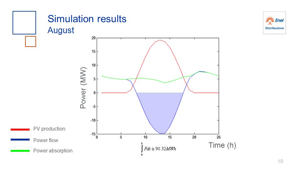 19 Simulation results August PV production Power flow Power absorption Power (MW) Time (h)