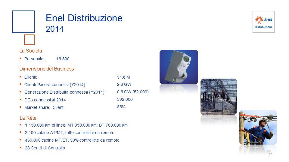 2 Enel Distribuzione 2014  Clienti:  Clienti Passivi connessi (Y2014)  Generazione Distribuita connessa (Y2014):  DGs connessi al 2014  Market share - Clienti Dimensione del Business 31.6 M 2.3 GW 0,6 GW (52.000) 592.000 85% 16.890  Personale: La Società  1.130.000 km di linee: MT 350.000 km; BT 780.000 km  2.100 cabine AT/MT, tutte controllate da remoto  430.000 cabine MT/BT, 30% controllate da remoto  28 Centri di Controllo La Rete