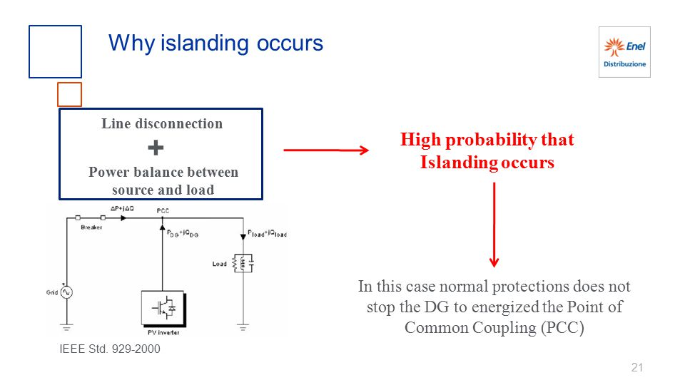 21 Why islanding occurs IEEE Std. 929-2000 In this case normal protections does not stop the DG to energized the Point of Common Coupling (PCC ) Line