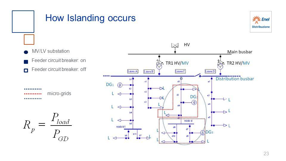 23 How Islanding occurs Feeder circuit breaker: off Feeder circuit breaker: on MV/LV substation micro-grids