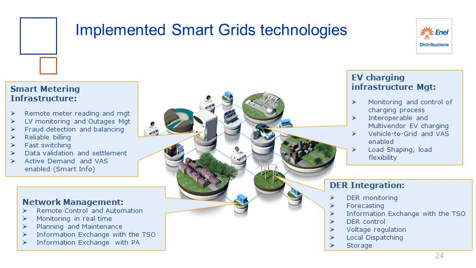 24 Implemented Smart Grids technologies Smart Metering Infrastructure:  Remote meter reading and mgt  LV monitoring and Outages Mgt  Fraud detectio
