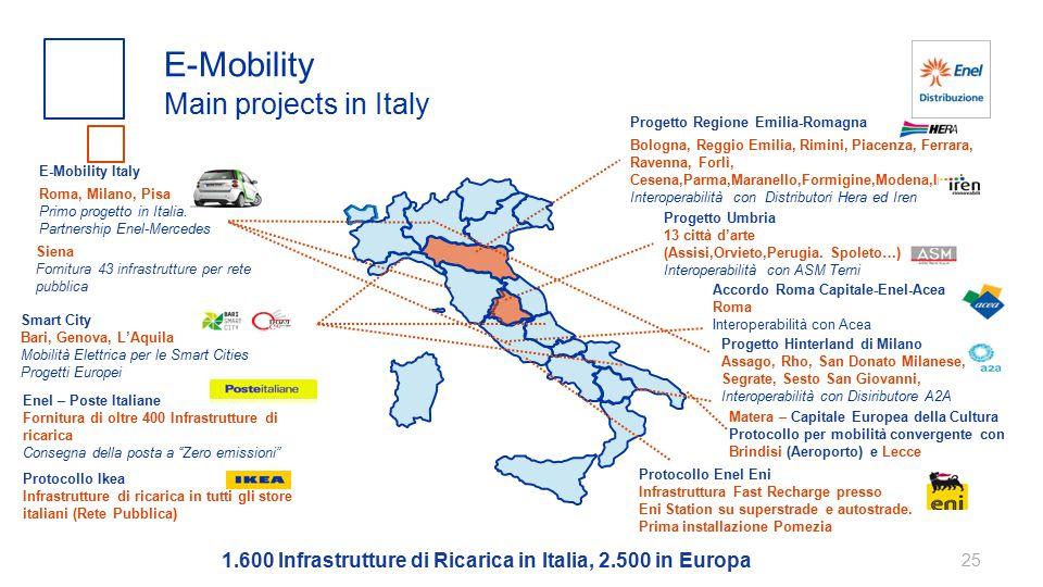 E-Mobility Main projects in Italy 1.600 Infrastrutture di Ricarica in Italia, 2.500 in Europa Accordo Roma Capitale-Enel-Acea Roma Interoperabilità co
