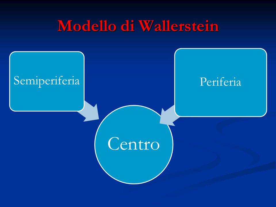 Modello di Wallerstein Centro Semiperiferia Periferia