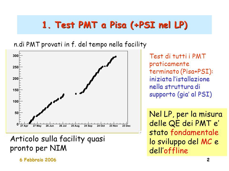 6 Febbraio 20062 1. Test PMT a Pisa (+PSI nel LP) iniziata l'istallazione nella struttura di supporto (gia' al PSI) Test di tutti i PMT praticamente t
