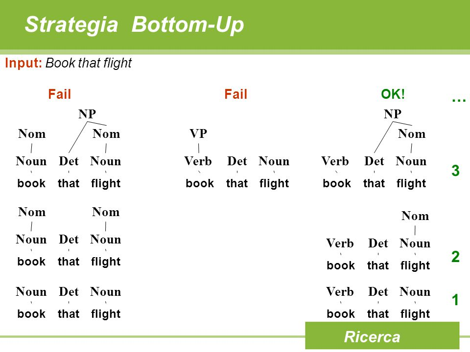 Strategia Bottom-Up Ricerca Input: Book that flight book NounDetNoun thatflightbook VerbDetNoun thatflight 1 book NounDetNoun thatflight book VerbDetNoun thatflight Nom 2 NP book NounDetNoun thatflight Nom NP book VerbDetNoun thatflight Nom book VerbDetNoun thatflight VP 3 … FailOK!Fail