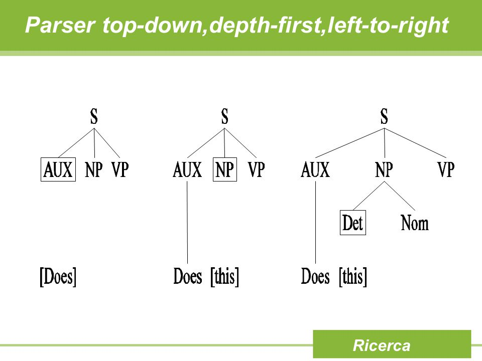 Ricerca Parser top-down,depth-first,left-to-right