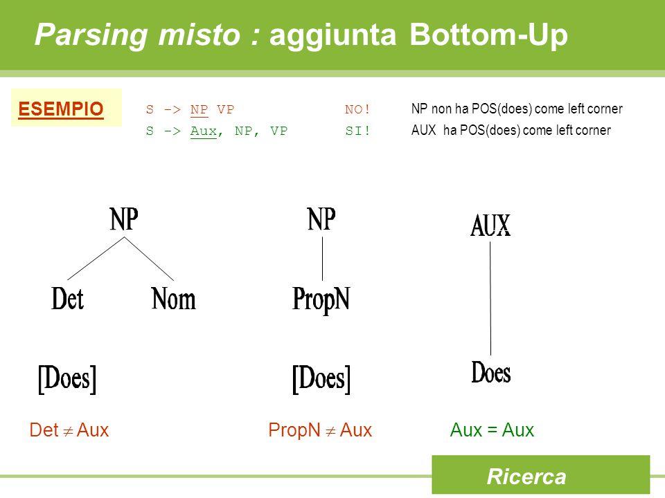 Parsing misto : aggiunta Bottom-Up Ricerca ESEMPIO S -> NP VPNO! NP non ha POS(does) come left corner S -> Aux, NP, VPSI! AUX ha POS(does) come left c