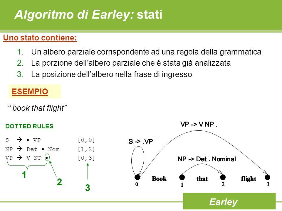 Algoritmo di Earley: stati ESEMPIO S   VP [0,0] NP  Det  Nom [1,2] VP  V NP  [0,3] Uno stato contiene: 1.Un albero parziale corrispondente ad un
