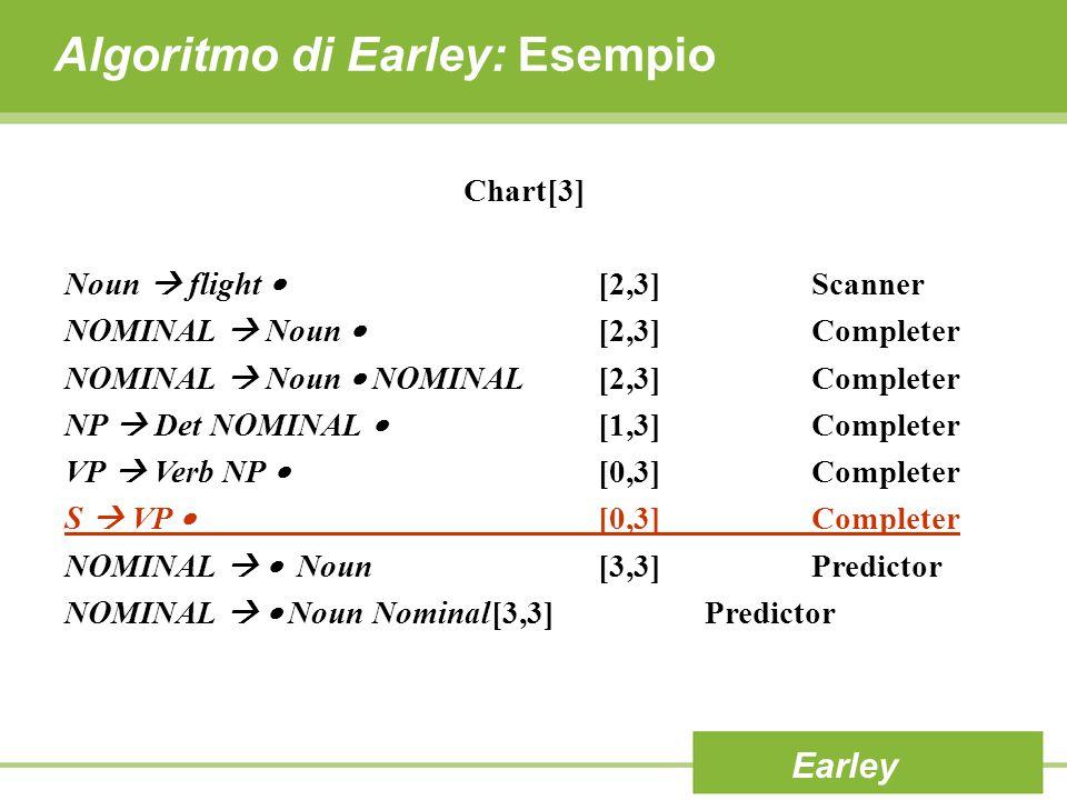 Algoritmo di Earley: Esempio Earley Chart[3] Noun  flight  [2,3]Scanner NOMINAL  Noun  [2,3]Completer NOMINAL  Noun  NOMINAL[2,3]Completer NP 