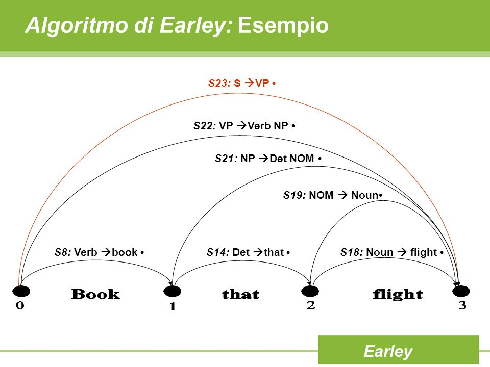 Algoritmo di Earley: Esempio Earley S23: S  VP S22: VP  Verb NP S21: NP  Det NOM S8: Verb  book S14: Det  that S19: NOM  Noun S18: Noun  flight
