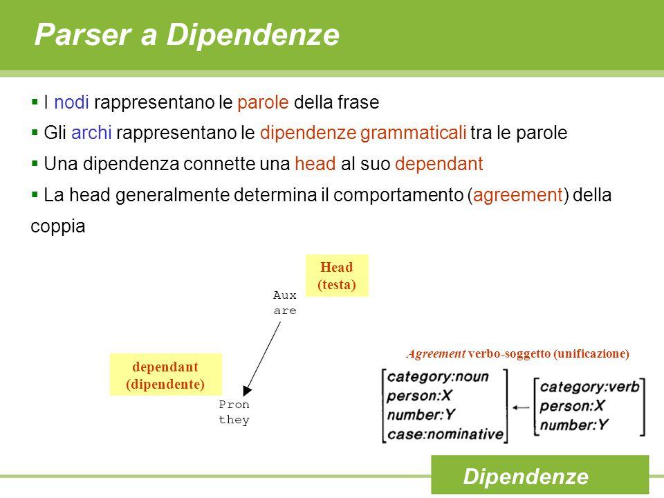 Parser a Dipendenze Dipendenze  I nodi rappresentano le parole della frase  Gli archi rappresentano le dipendenze grammaticali tra le parole  Una d
