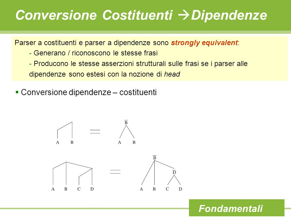 Conversione Costituenti  Dipendenze Parser a costituenti e parser a dipendenze sono strongly equivalent: - Generano / riconoscono le stesse frasi - P
