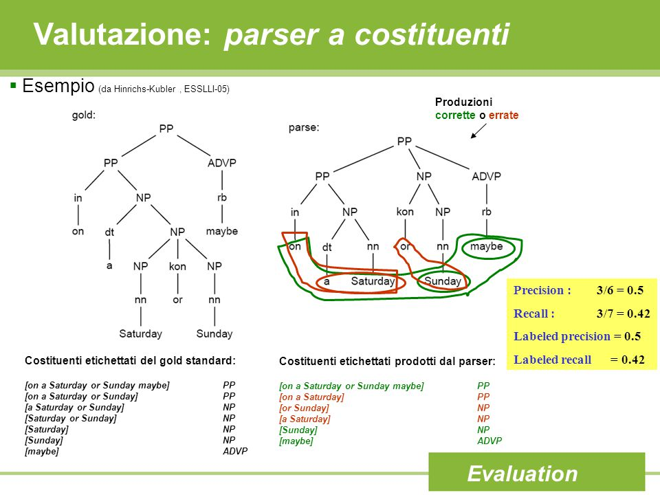 Valutazione: parser a costituenti Evaluation  Esempio (da Hinrichs-Kubler, ESSLLI-05) Precision : 3/6 = 0.5 Recall : 3/7 = 0.42 Labeled precision = 0.5 Labeled recall = 0.42 Produzioni corrette o errate Costituenti etichettati del gold standard: [on a Saturday or Sunday maybe]PP [on a Saturday or Sunday] PP [a Saturday or Sunday]NP [Saturday or Sunday]NP [Saturday]NP [Sunday]NP [maybe]ADVP Costituenti etichettati prodotti dal parser: [on a Saturday or Sunday maybe]PP [on a Saturday] PP [or Sunday]NP [a Saturday]NP [Sunday]NP [maybe]ADVP