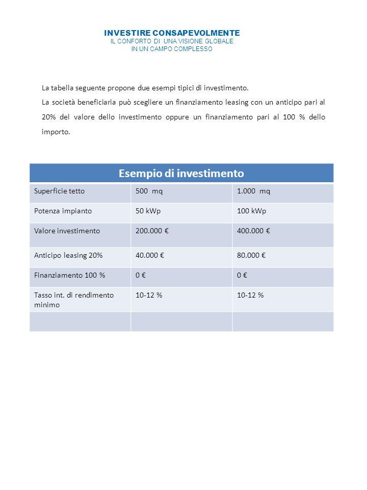 INVESTIRE CONSAPEVOLMENTE IL CONFORTO DI UNA VISIONE GLOBALE IN UN CAMPO COMPLESSO La tabella seguente propone due esempi tipici di investimento.